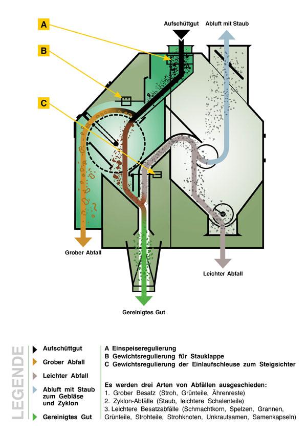 Schnittzeichnung der Baumuster SIVO 20 30 und 50 t